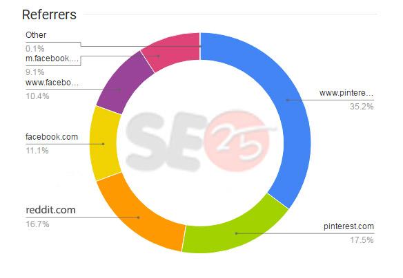 Buy Social Media Traffic | Buy Social Visitors