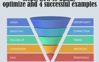 How to Build a Marketing Funnel That Generates Massive Sales